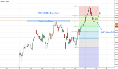 UK100GBP: FTSE / UK100 Potential Rally.