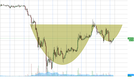 BTCUSD: A Possible Cup & Handle?