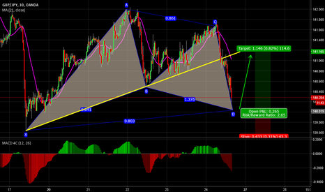 GBPJPY: Long Position