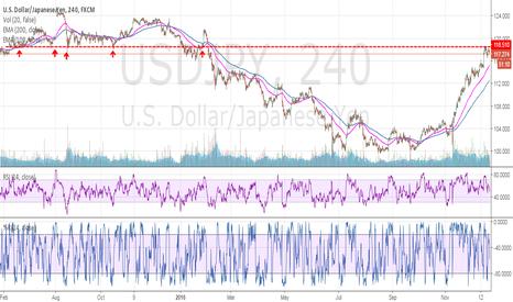 USDJPY: USD/JPY bullish phase is finished