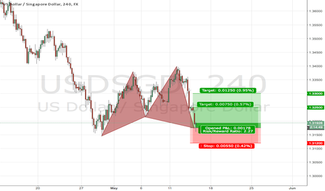 USDSGD: Harmonic Trade Signals #USDSGD