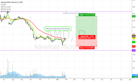 AMD: AMD - Shaking out the Squeamish