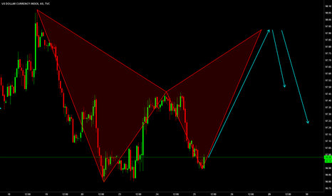 DXY: DXY / H1