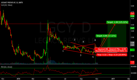 LGCY: LONG LGCY - COULD TAKE OFF ON VOLUME