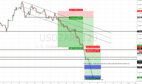 USDZAR: USD/ZAR Shorting the short