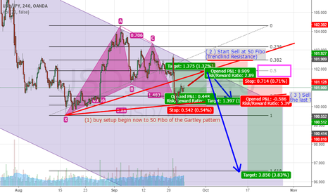 "USDJPY: USD/JPY buy on Gartley Pattern and going to be ""BIG SELL setup"""