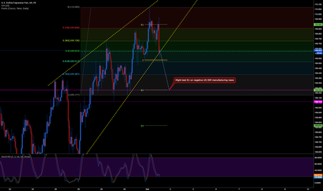 USDJPY: USDJPY 1H breaks rising wedge