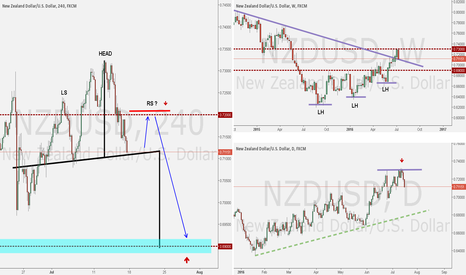 NZDUSD: NZDUSD ANALYSIS WEEK OF JULY 17, 2016