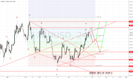 XAUUSD: Update Gold Analysis