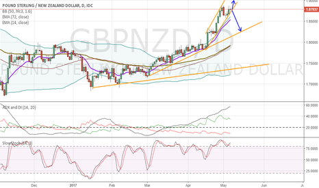 GBPNZD: GBPNZD likely to stay in Channel