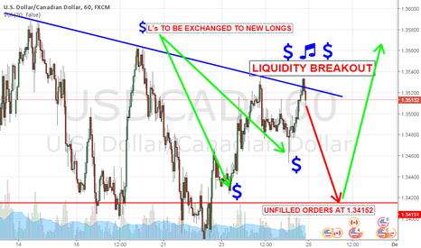 USDCAD: Nothing personal, just busine$$.