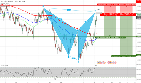NZDUSD: NZDUSD - Bearish Shark Pattern Completed on H4 Chart