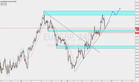 EURGBP: euro pound gaining