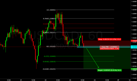 USDCAD: usd/cad (((forecast))) the bears are so strong