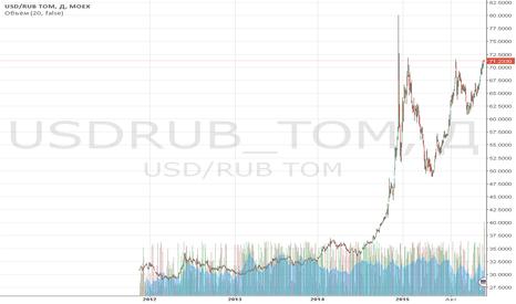 USDRUB_TOM: Обзор за 21 декабря: нефть теряет голову