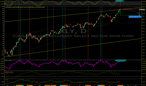 XLY: How much will overbought Consumer Cyclicals Sector Fall? XLY