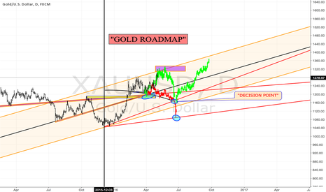 XAUUSD: GOLD UPDATE...$GC_F $GLD $GDX $GDXJ $DUST $NUGT $GOLD SI_F $SLV