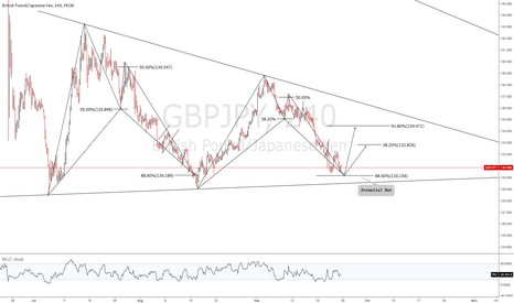 GBPJPY: (4H) GBPJPY - BAT TO BAT FORMATION - LONG