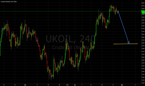 UKOIL: shor in 4 hours chart