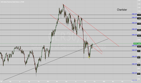 GER30: DAX bulls are back