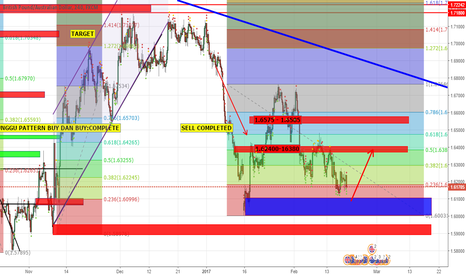 GBPAUD: LONG AT BLUE ZONE. TARGET RED ZONE