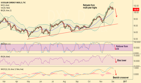 DXY: Short DXY rallies around 101, target 100.35