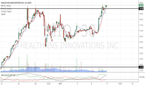 HIIQ: Seems like we are on tack for $20