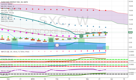 SXC: pennies to thousands nyse candidate