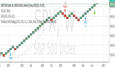 SPX: SHORT SPX FUTURE SL 2300 TARGET 2250/2225/2200/2175