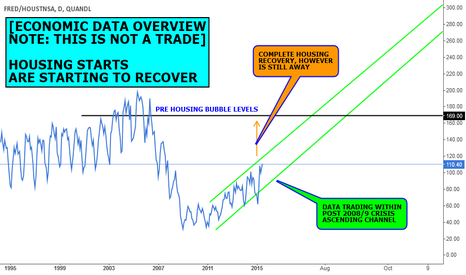 FRED/HOUSTNSA: DATA VIEW (NOT A FORECAST): HOUSING STARTS RECOVERY YOUNG