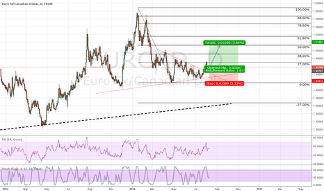EURCAD: EURCAD long break out from triangle