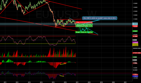 EURUSD: HOW EUR/USD WILL MOVE?