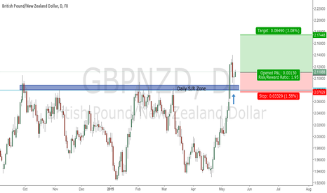 GBPNZD: Opened Long
