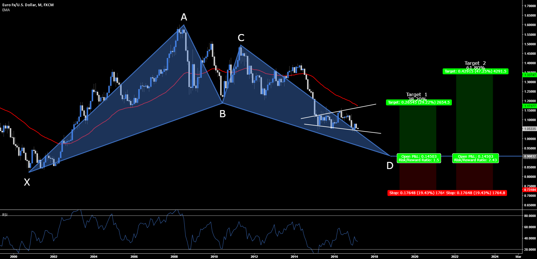 EUR.USD - Bullish Bat Setup + TP & SL