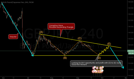 GBPJPY: GBPJPY - (C) wave coming to the end