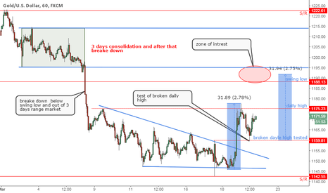 XAUUSD: Gold possibly going to test   higher levels
