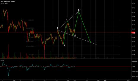 SPY: SPY: Wolfe Wave Pattern