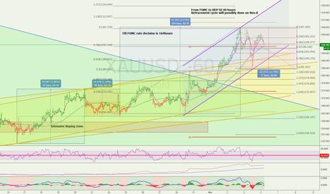 XAUUSD: Range trading for Gold