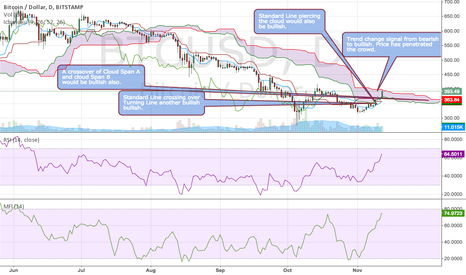 BTCUSD: ICHIMOKU Trend Change alert-Price has pierced the cloud