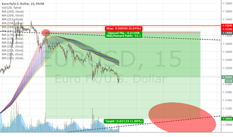 EURUSD: EUR/USD SHORT - GANDALF DID HIS JOB!! (See previous e/u chart)