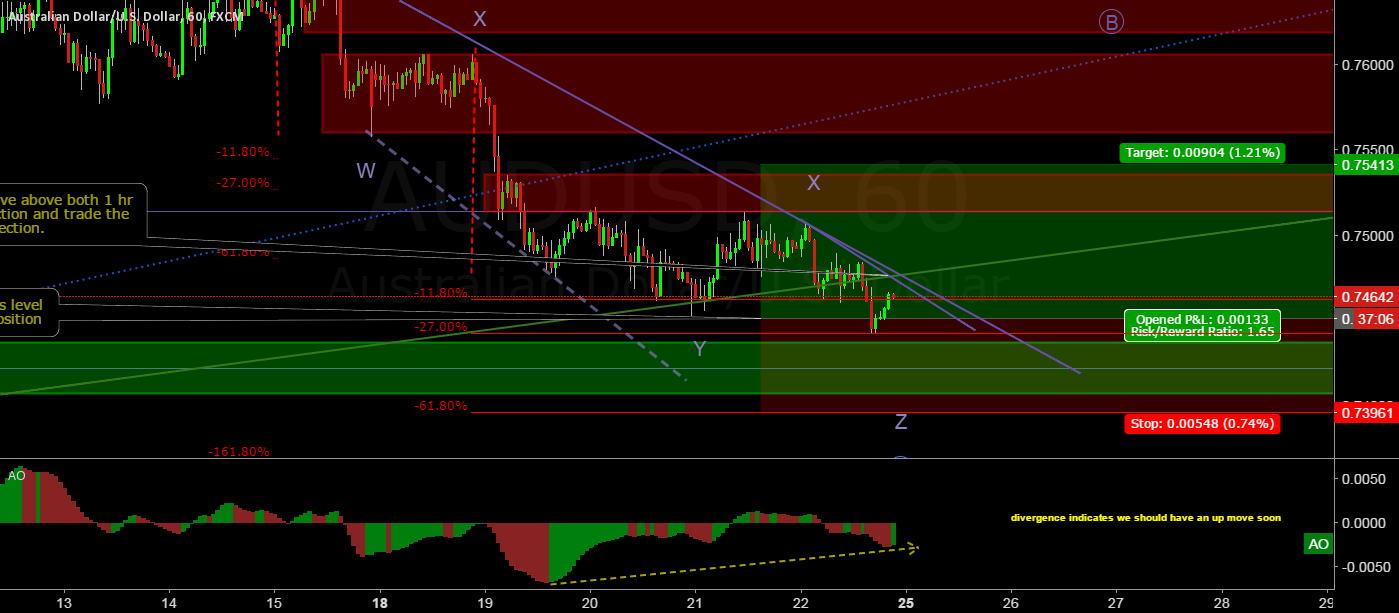 AUD/USD looking for a longing opportunity