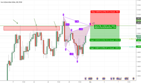 EURAUD: EUR/AUD - Possibile Cypher in formazione