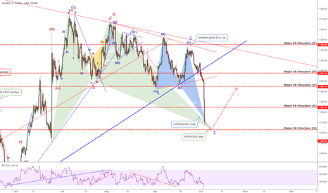 XAUUSD: Quick Update: Gold - HUGE Move Down! Did You Catch it?