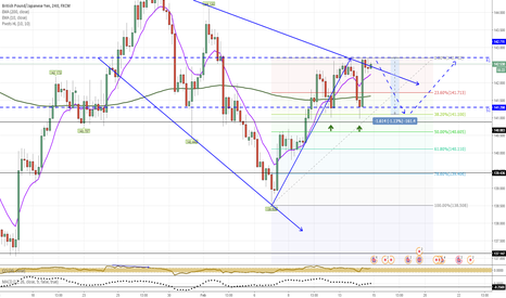 GBPJPY: GBPJPY Short Scalp