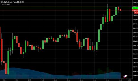 USDCHF: USD / CHF Buy