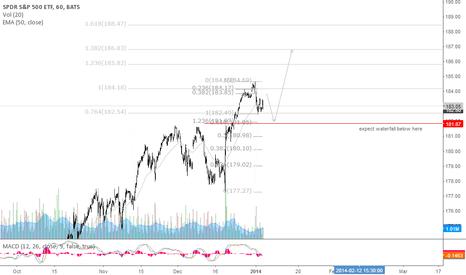 SPY: Short opp at higher, not now