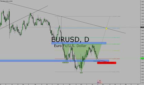 EURUSD: EUR/USD DAILY