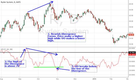 R: UO Bearish Divergence