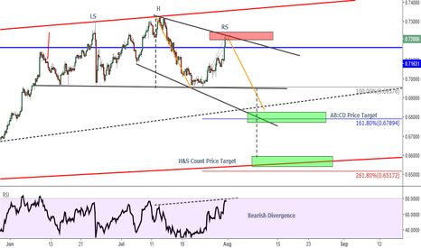 NZDUSD: NZDUSD - Appears a Golden Short Opportunity