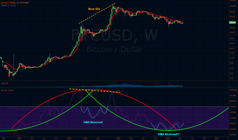 BTCUSD: Speak with me in deep tounges